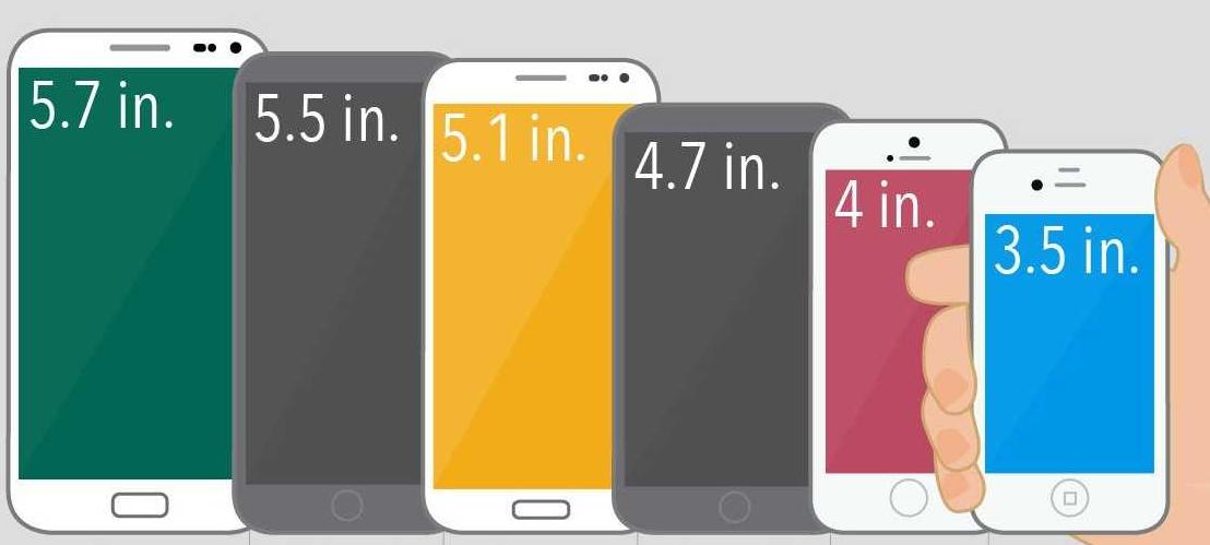 Telefonda ekran boyutu - Akıllı Telefon Seçerken Dikkat Etmeniz Gerekenler