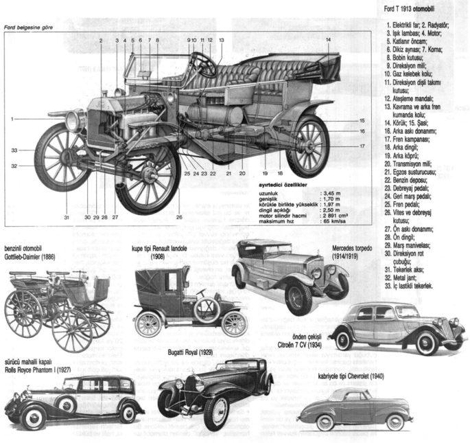 Araba Nasıl Ve Kim Tarafından İcat Oldu?
